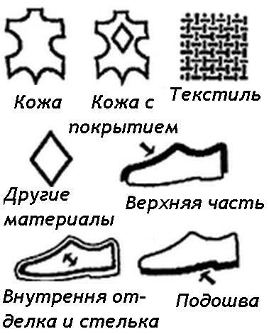 Обозначения на изделия