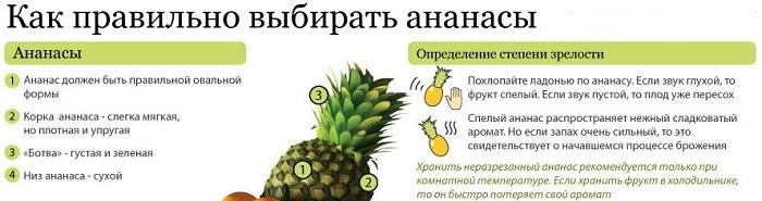 как быстрее дозреть ананас ничего приятнее, чем